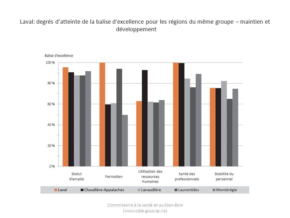 Laval: degrés d'atteinte de la balise d'excellence pour les régions du même groupe – maintien et développement Commissaire à la santé et au bien-être