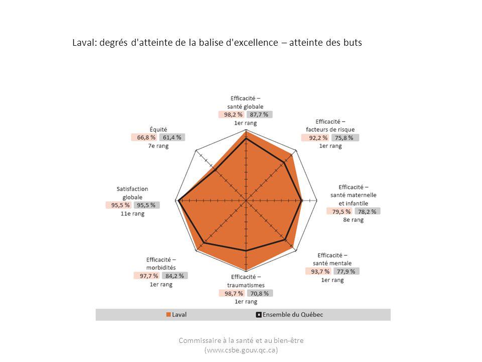 Laval: degrés d'atteinte de la balise d'excellence – atteinte des buts Commissaire à la santé et au bien-être (www.csbe.gouv.qc.ca)