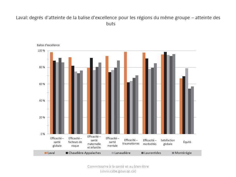 Laval: degrés d'atteinte de la balise d'excellence pour les régions du même groupe – atteinte des buts Commissaire à la santé et au bien-être (www.csb