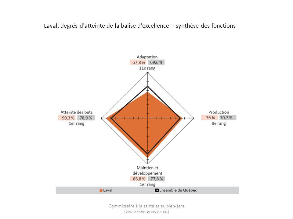 Laval: degrés d'atteinte de la balise d'excellence – synthèse des fonctions Commissaire à la santé et au bien-être (www.csbe.gouv.qc.ca)