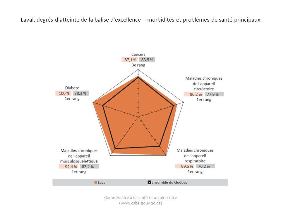 Laval: degrés d'atteinte de la balise d'excellence – morbidités et problèmes de santé principaux Commissaire à la santé et au bien-être (www.csbe.gouv