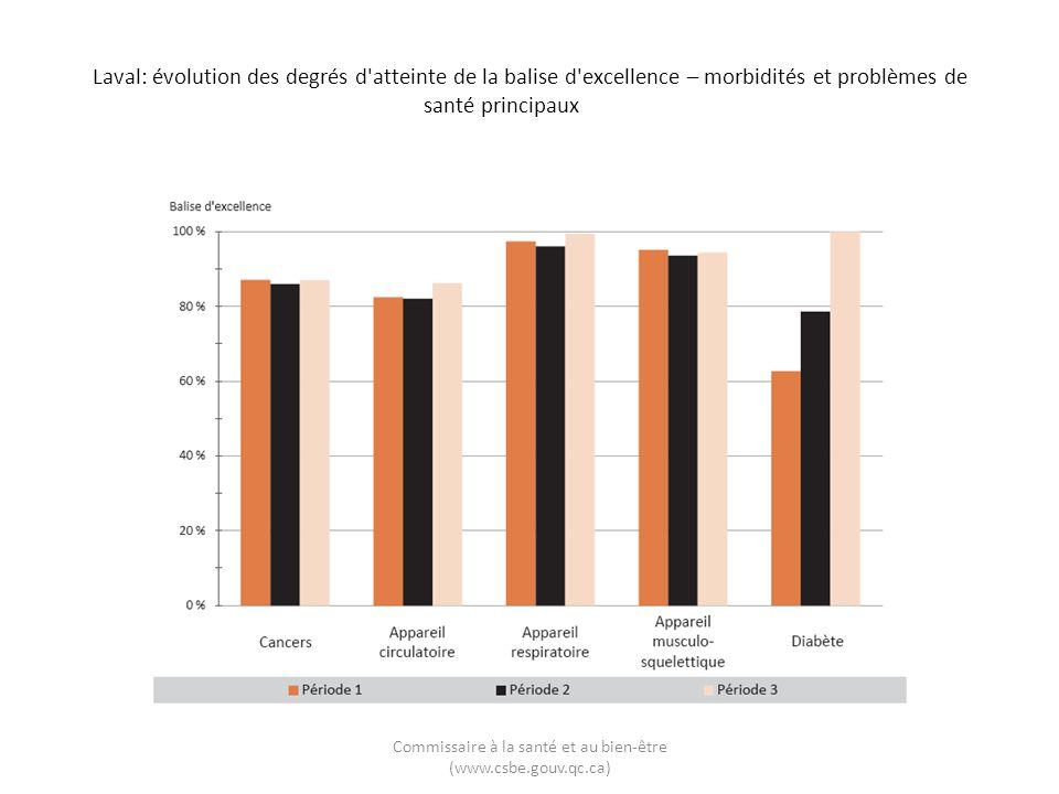 Laval: évolution des degrés d'atteinte de la balise d'excellence – morbidités et problèmes de santé principaux Commissaire à la santé et au bien-être