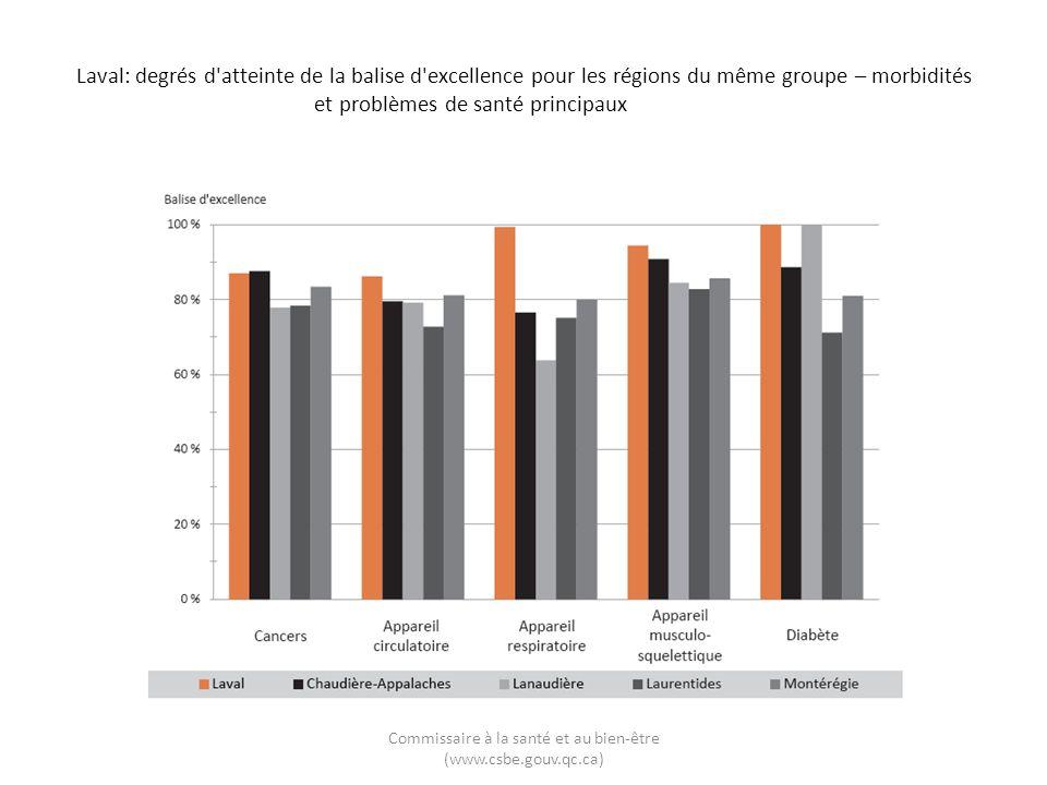 Laval: degrés d'atteinte de la balise d'excellence pour les régions du même groupe – morbidités et problèmes de santé principaux Commissaire à la sant
