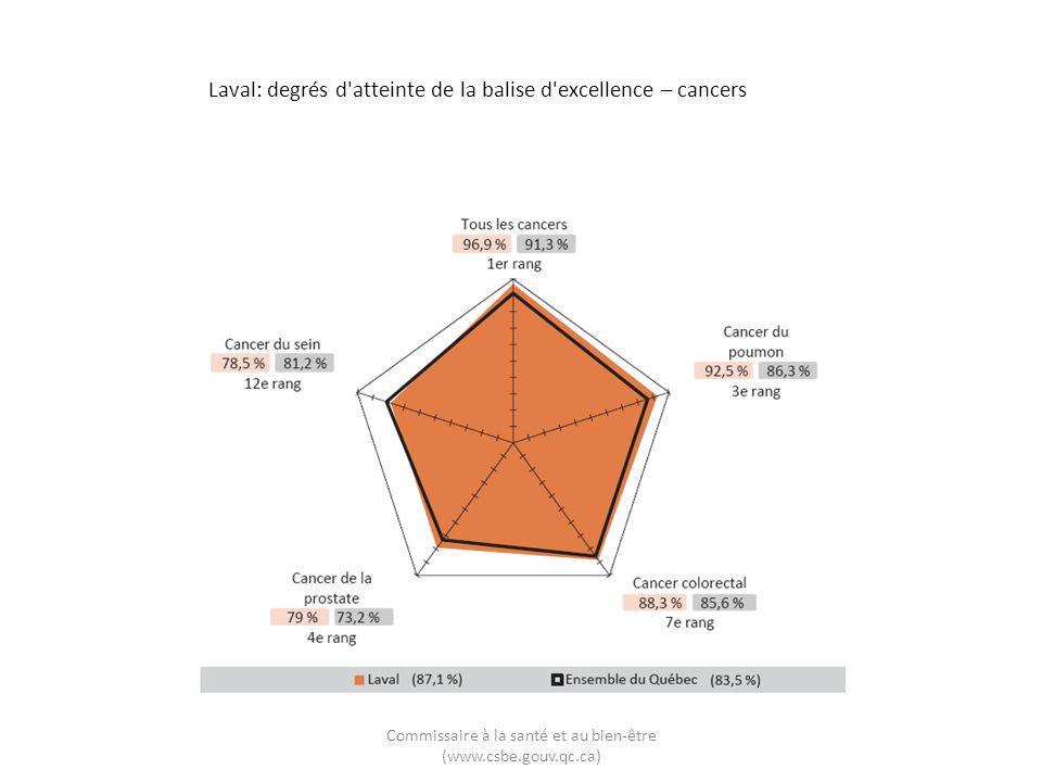 Laval: degrés d'atteinte de la balise d'excellence – cancers Commissaire à la santé et au bien-être (www.csbe.gouv.qc.ca)