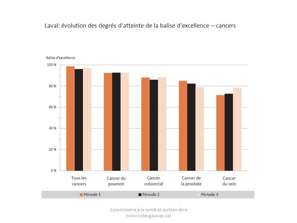 Laval: évolution des degrés d'atteinte de la balise d'excellence – cancers Commissaire à la santé et au bien-être (www.csbe.gouv.qc.ca)