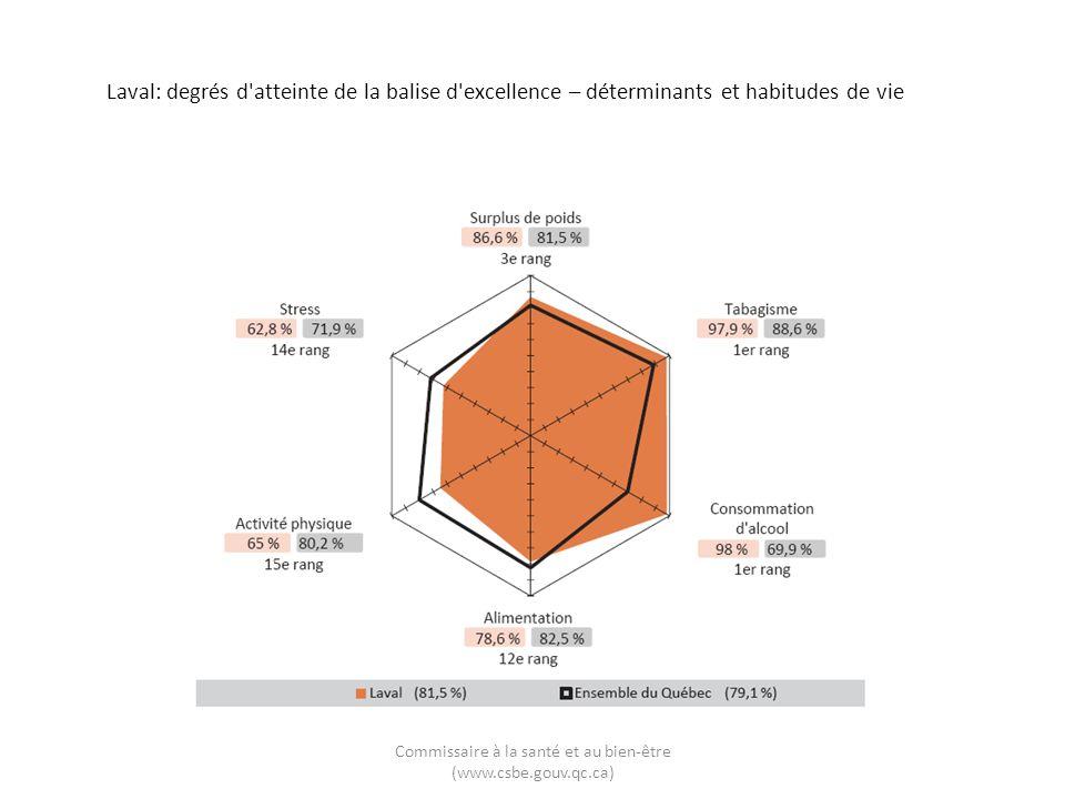 Laval: degrés d'atteinte de la balise d'excellence – déterminants et habitudes de vie Commissaire à la santé et au bien-être (www.csbe.gouv.qc.ca)