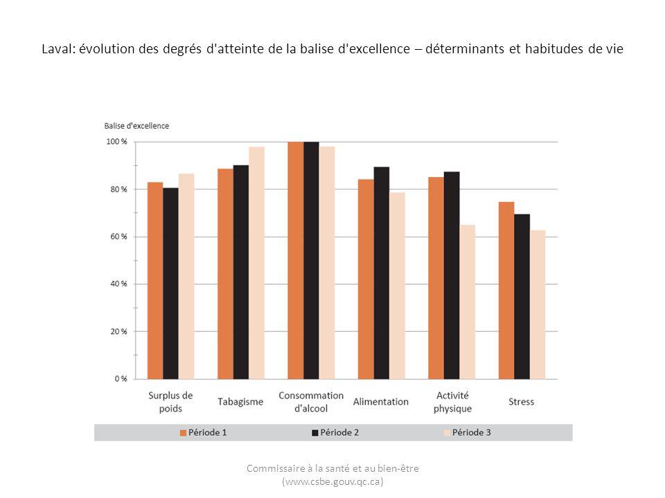 Laval: évolution des degrés d'atteinte de la balise d'excellence – déterminants et habitudes de vie Commissaire à la santé et au bien-être (www.csbe.g