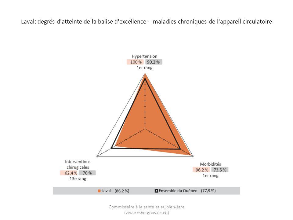 Laval: degrés d'atteinte de la balise d'excellence – maladies chroniques de l'appareil circulatoire Commissaire à la santé et au bien-être (www.csbe.g