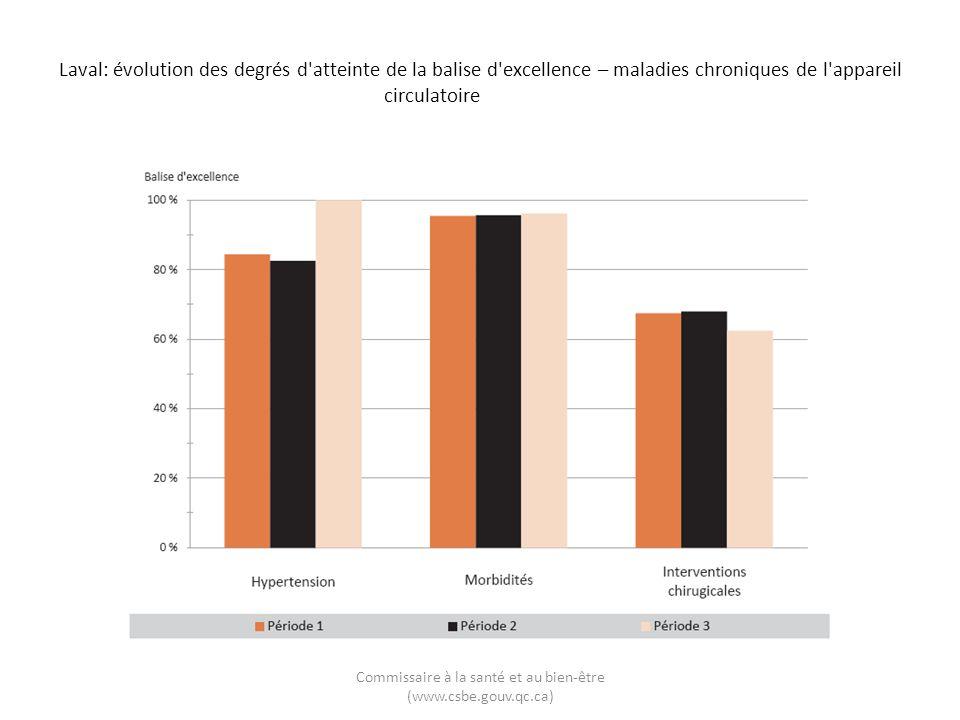 Laval: évolution des degrés d'atteinte de la balise d'excellence – maladies chroniques de l'appareil circulatoire Commissaire à la santé et au bien-êt