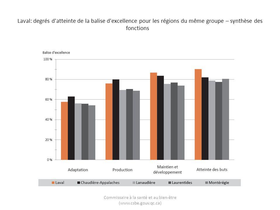 Laval: degrés d'atteinte de la balise d'excellence pour les régions du même groupe – synthèse des fonctions Commissaire à la santé et au bien-être (ww