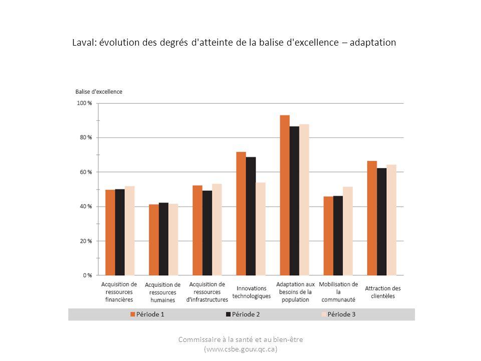 Laval: évolution des degrés d'atteinte de la balise d'excellence – adaptation Commissaire à la santé et au bien-être (www.csbe.gouv.qc.ca)