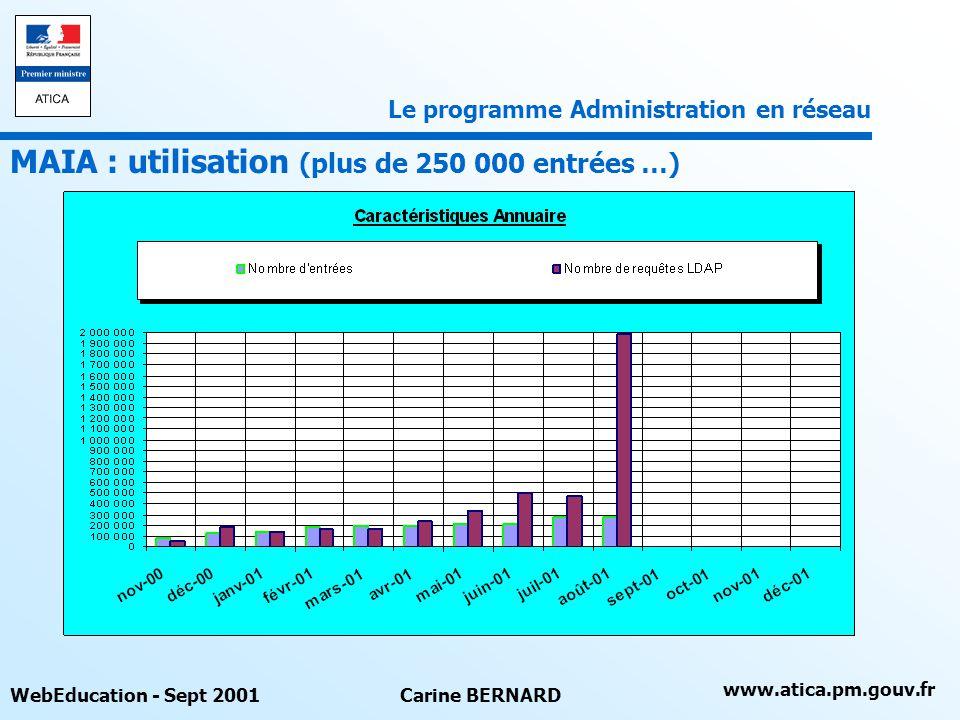 www.atica.pm.gouv.fr WebEducation - Sept 2001Carine BERNARD MAIA : utilisation (plus de 250 000 entrées …) Le programme Administration en réseau