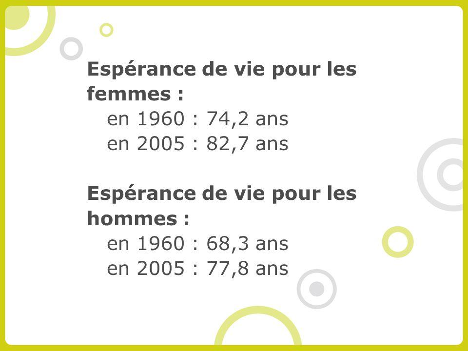 Espérance de vie pour les femmes : en 1960 : 74,2 ans en 2005 : 82,7 ans Espérance de vie pour les hommes : en 1960 : 68,3 ans en 2005 : 77,8 ans