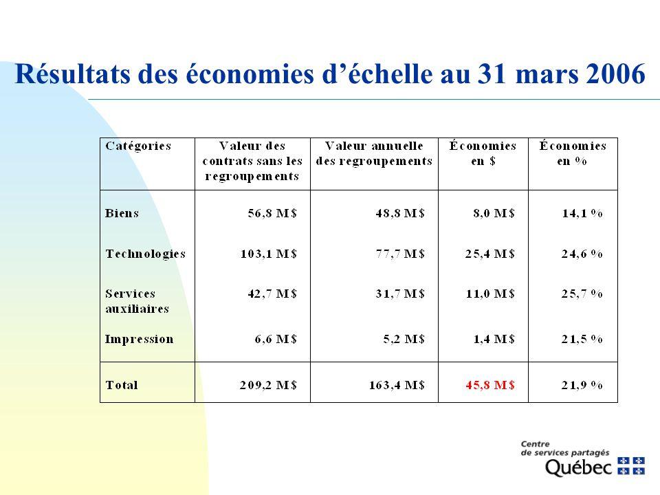 Résultats des économies déchelle au 31 mars 2006