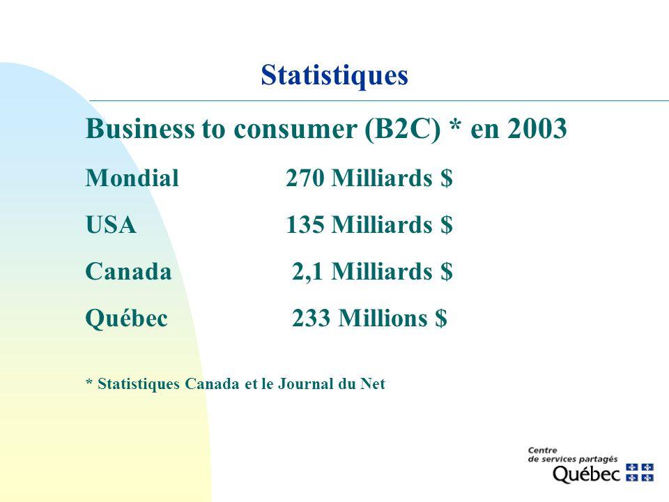 Business to consumer (B2C) * en 2003 Mondial270 Milliards $ USA135 Milliards $ Canada 2,1 Milliards $ Québec 233 Millions $ * Statistiques Canada et l
