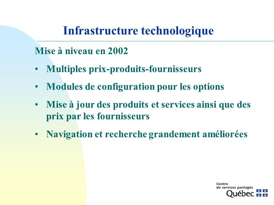 Infrastructure technologique Mise à niveau en 2002 Multiples prix-produits-fournisseurs Modules de configuration pour les options Mise à jour des prod