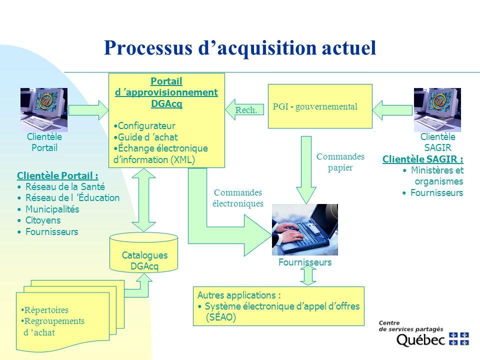 Processus dacquisition actuel Clientèle Portail : Réseau de la Santé Réseau de l Éducation Municipalités Citoyens Fournisseurs Portail d approvisionne