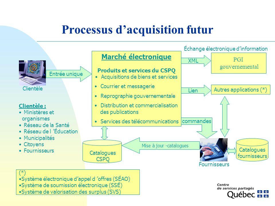 Processus dacquisition futur Clientèle : Ministères et organismes Réseau de la Santé Réseau de l Éducation Municipalités Citoyens Fournisseurs Marché