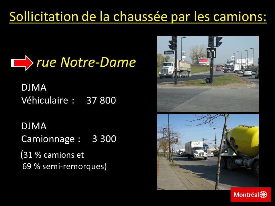 Sollicitation de la chaussée par les camions: rue Notre-Dame DJMA Véhiculaire : 37 800 DJMA Camionnage : 3 300 ( 31 % camions et 69 % semi-remorques)