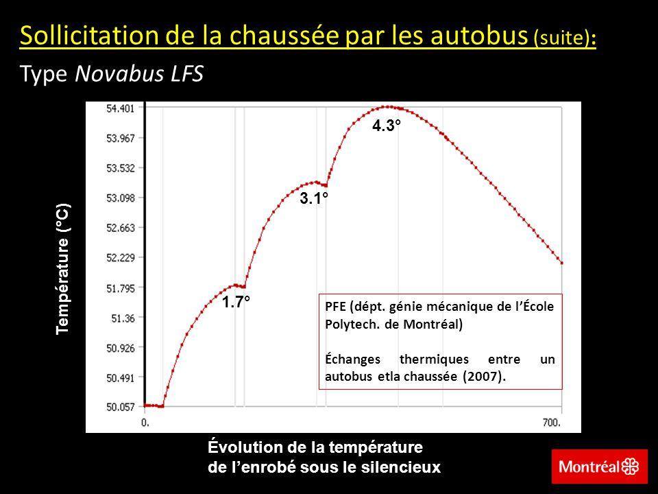 Sollicitation de la chaussée par les autobus (suite): Type Novabus LFS Évolution de la température de lenrobé sous le silencieux Température (°C) PFE (dépt.