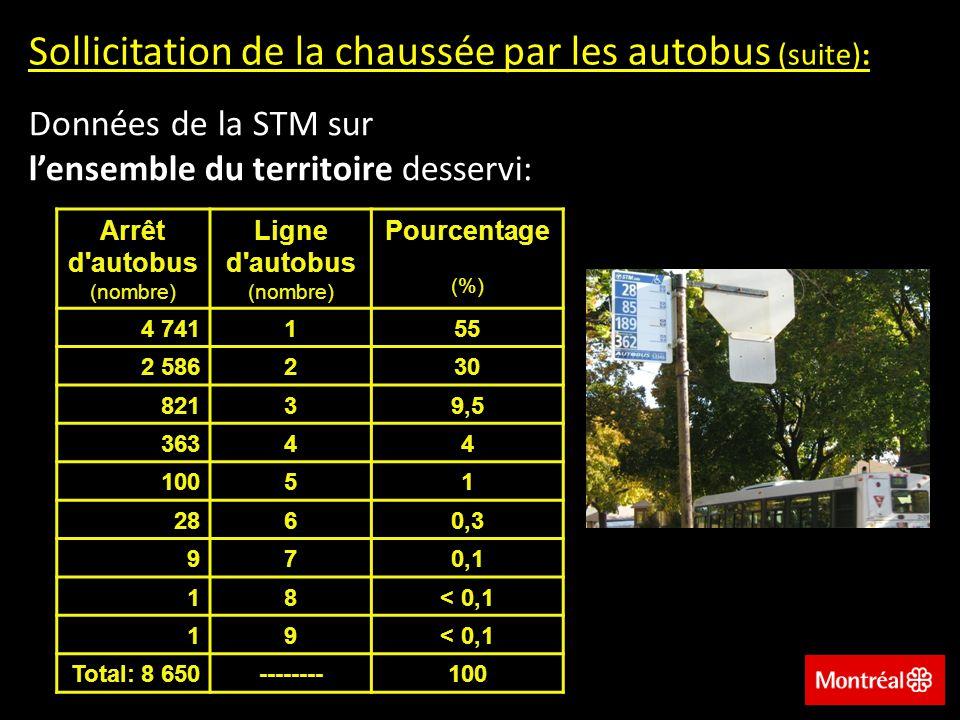 Sollicitation de la chaussée par les autobus (suite): Données de la STM sur lensemble du territoire desservi: Arrêt d autobus (nombre) Ligne d autobus (nombre) Pourcentage (%) 4 741155 2 586230 82139,5 36344 10051 2860,3 970,1 18< 0,1 19 Total: 8 650--------100