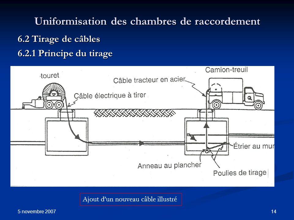 5 novembre 2007 14 Uniformisation des chambres de raccordement 6.2 Tirage de câbles 6.2.1 Principe du tirage Ajout dun nouveau câble illustré