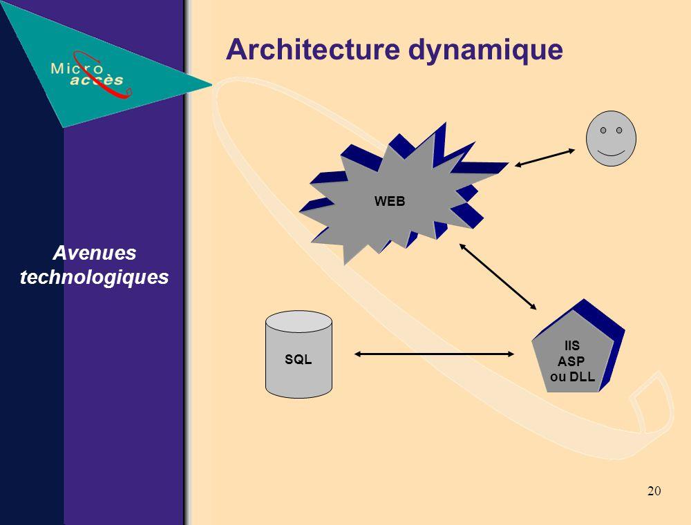 20 Architecture dynamique Avenues technologiques WEB IIS ASP ou DLL SQL