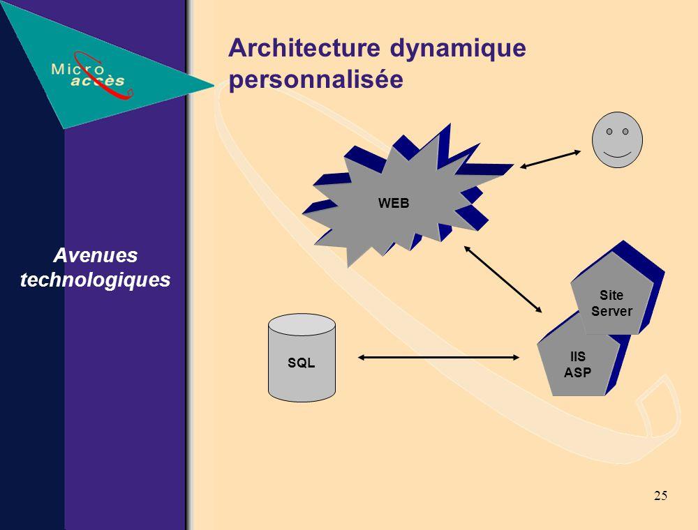 25 Architecture dynamique personnalisée Avenues technologiques WEB IIS ASP Site Server SQL