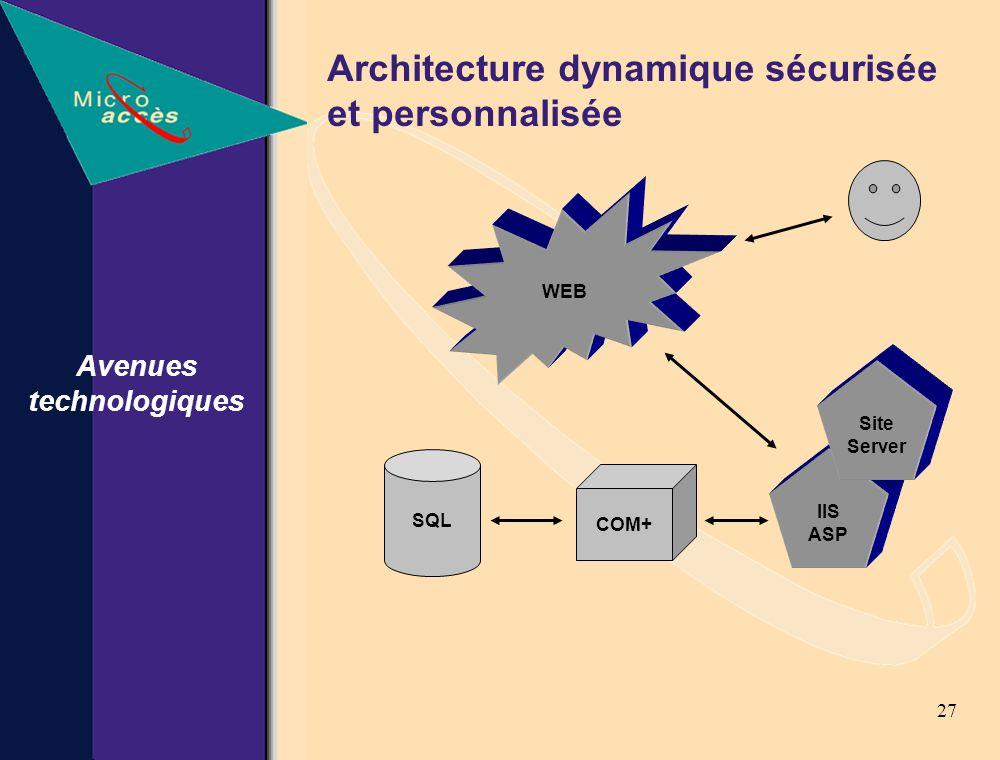27 Architecture dynamique sécurisée et personnalisée Avenues technologiques WEB IIS ASP Site Server COM+ SQL