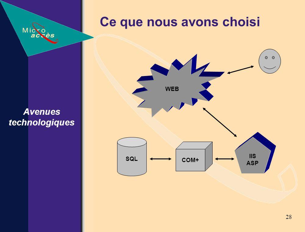 28 Ce que nous avons choisi Avenues technologiques SQL WEB IIS ASP COM+