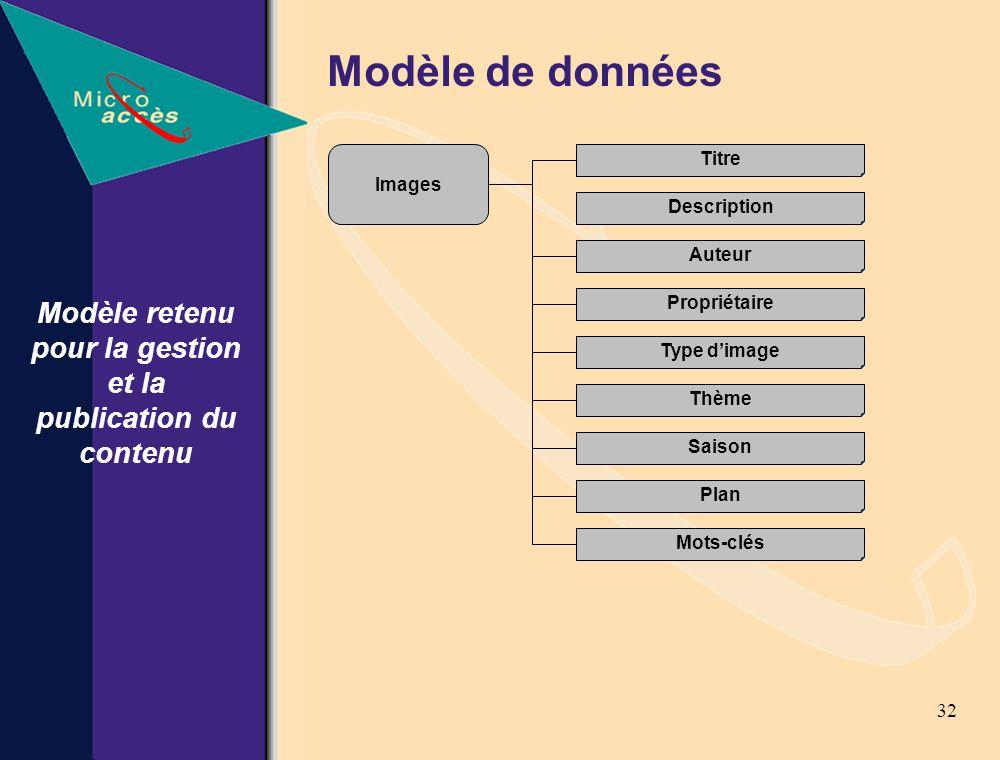 32 Modèle de données Modèle retenu pour la gestion et la publication du contenu Images Titre Auteur Propriétaire Type dimage Thème Saison Plan Mots-clés Description