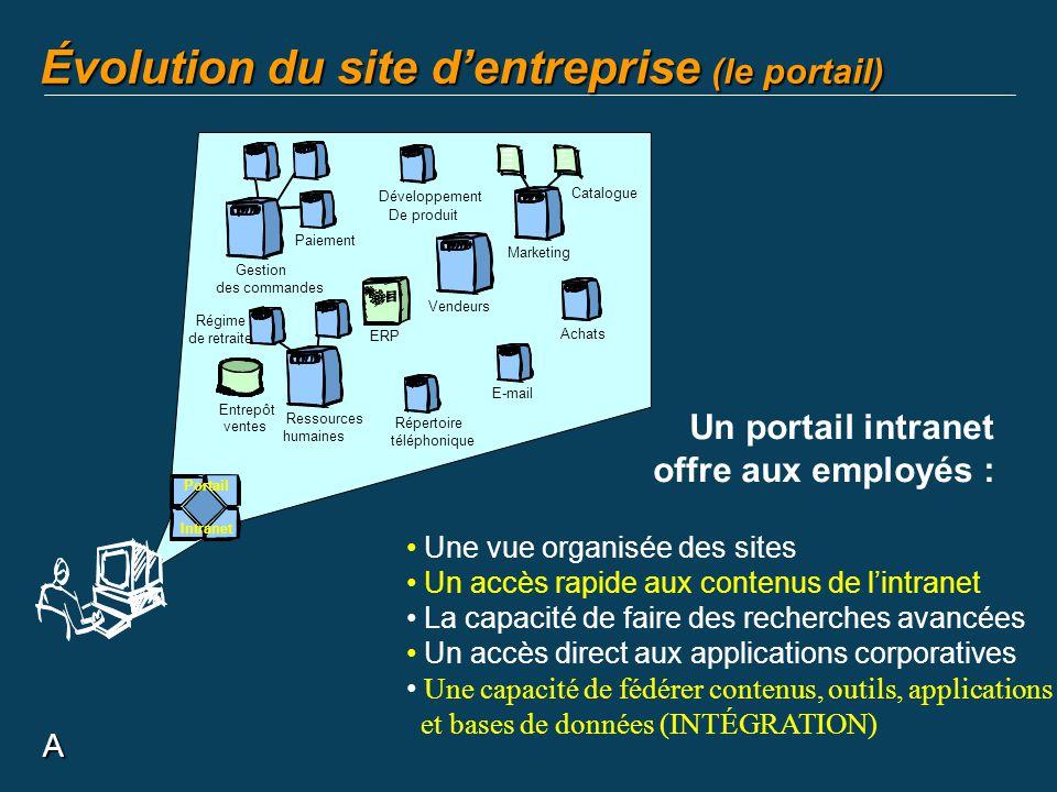 A Évolution du site dentreprise (le portail) Un portail intranet offre aux employés : Une vue organisée des sites Un accès rapide aux contenus de lint