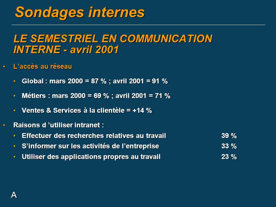 A LE SEMESTRIEL EN COMMUNICATION INTERNE - avril 2001 Laccès au réseauLaccès au réseau Global : mars 2000 = 87 % ; avril 2001 = 91 %Global : mars 2000
