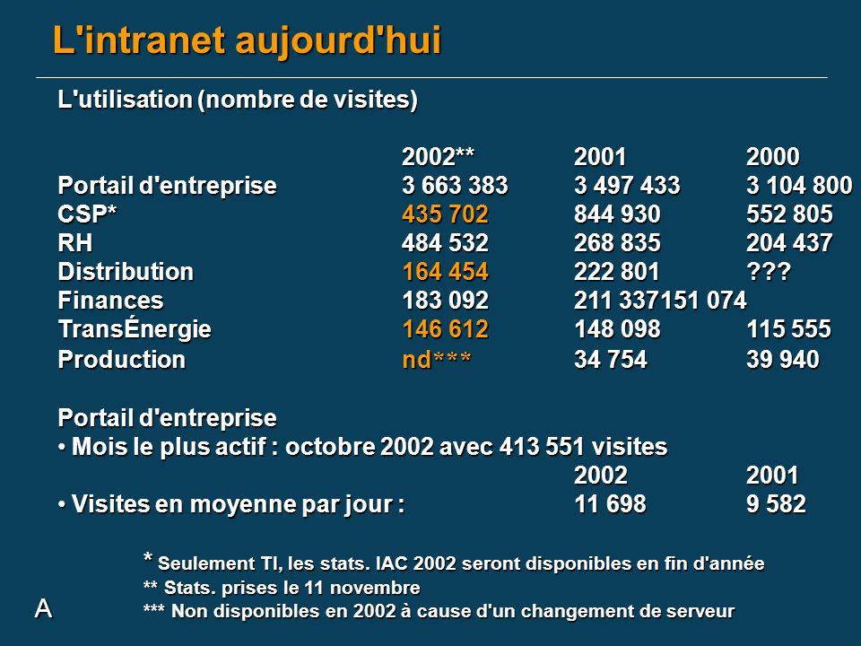 A L'intranet aujourd'hui L'utilisation (nombre de visites) 2002**20012000 Portail d'entreprise3 663 3833 497 4333 104 800 CSP*435 702844 930552 805 RH