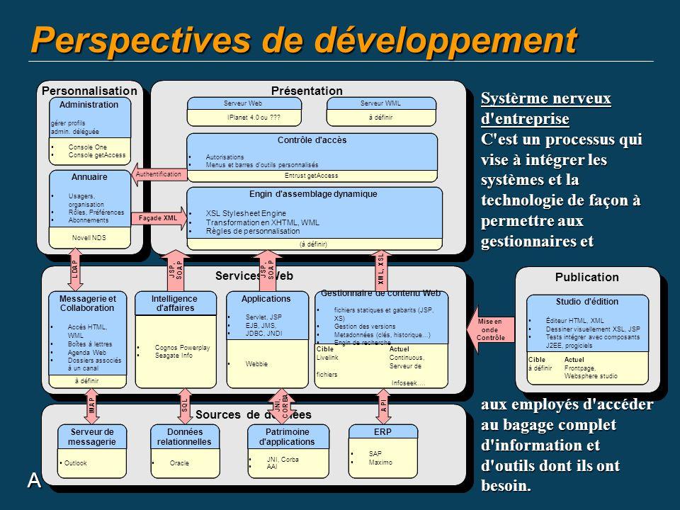 A Perspectives de développement Personnalisation Publication Services Web Présentation Entrust getAccess Contrôle d'accès Autorisations Menus et barre