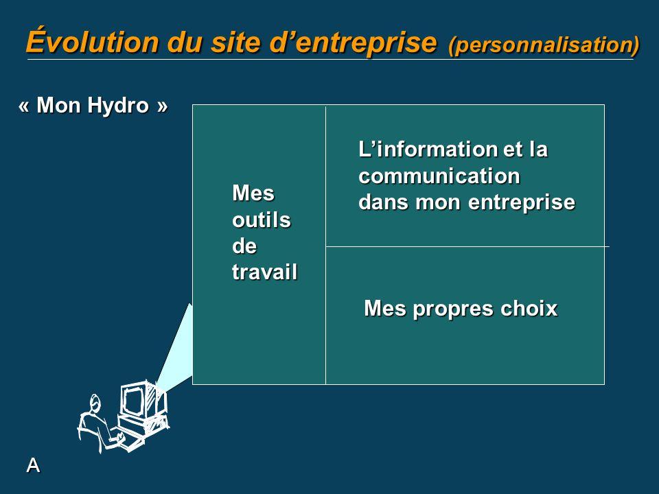A Évolution du site dentreprise (personnalisation) « Mon Hydro » Mes outils de travail Linformation et la communication dans mon entreprise Mes propre