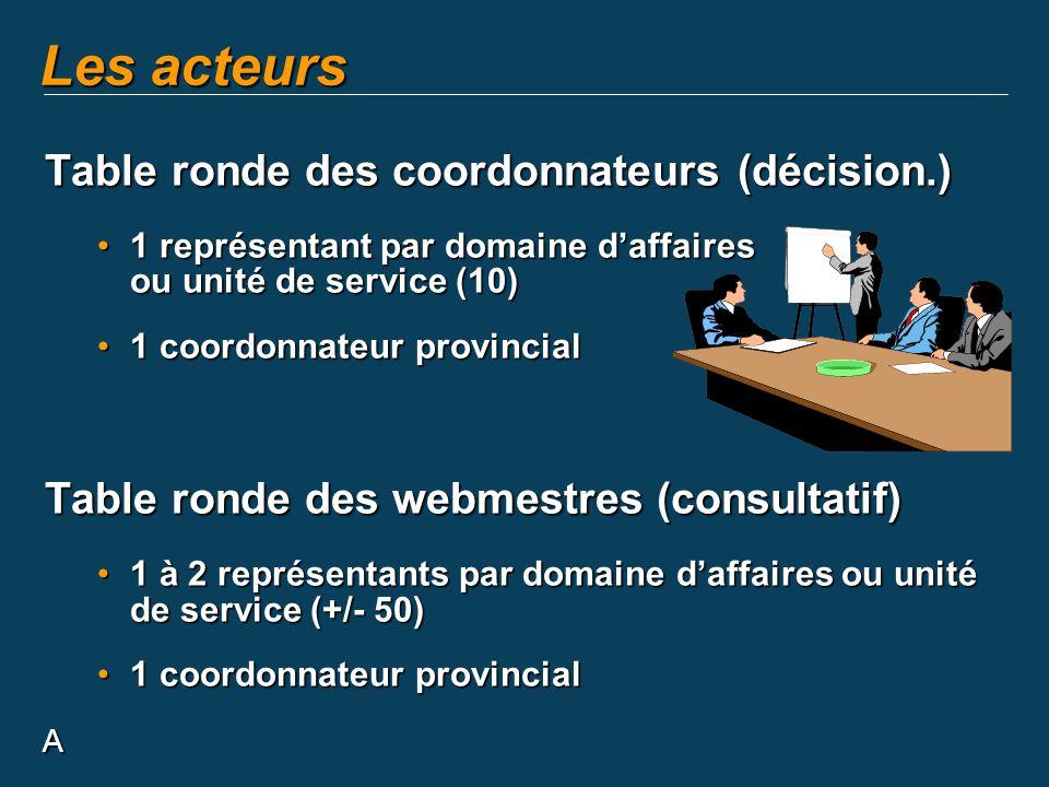 A Les acteurs Table ronde des coordonnateurs (décision.) 1 représentant par domaine daffaires ou unité de service (10)1 représentant par domaine daffa