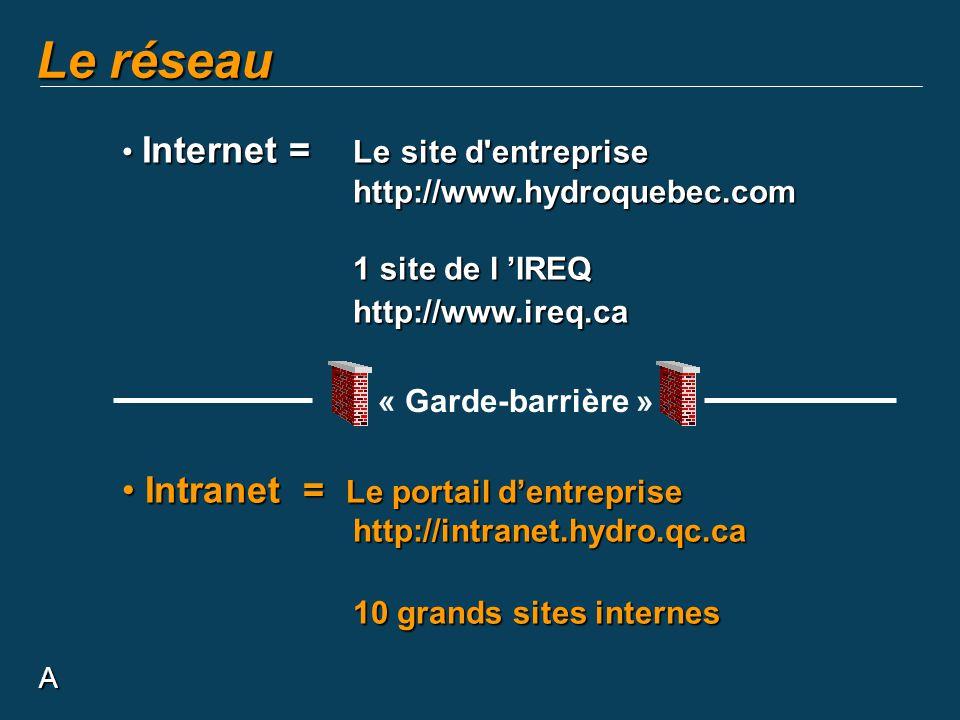 A Le réseau Internet = Le site d'entreprise Internet = Le site d'entreprisehttp://www.hydroquebec.com 1 site de l IREQ http://www.ireq.ca Intranet = L