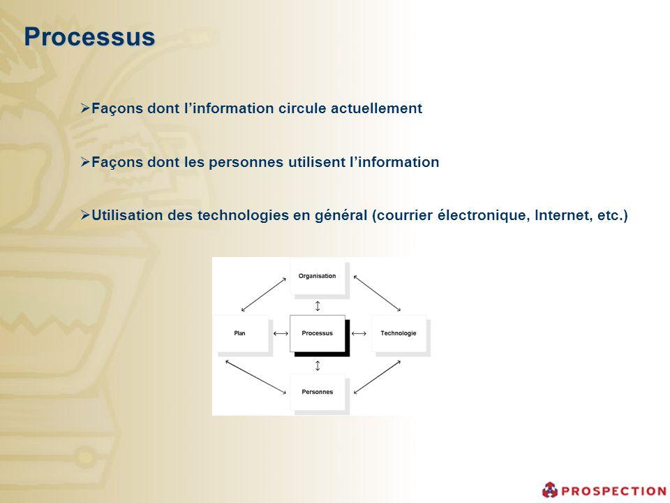 Processus Façons dont linformation circule actuellement Façons dont les personnes utilisent linformation Utilisation des technologies en général (cour