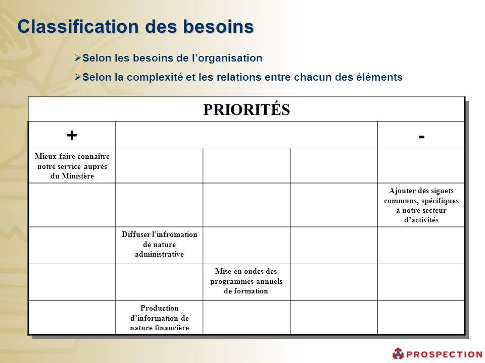 Classification des besoins PRIORITÉS +- Mieux faire connaître notre service auprès du Ministère Ajouter des signets communs, spécifiques à notre secte