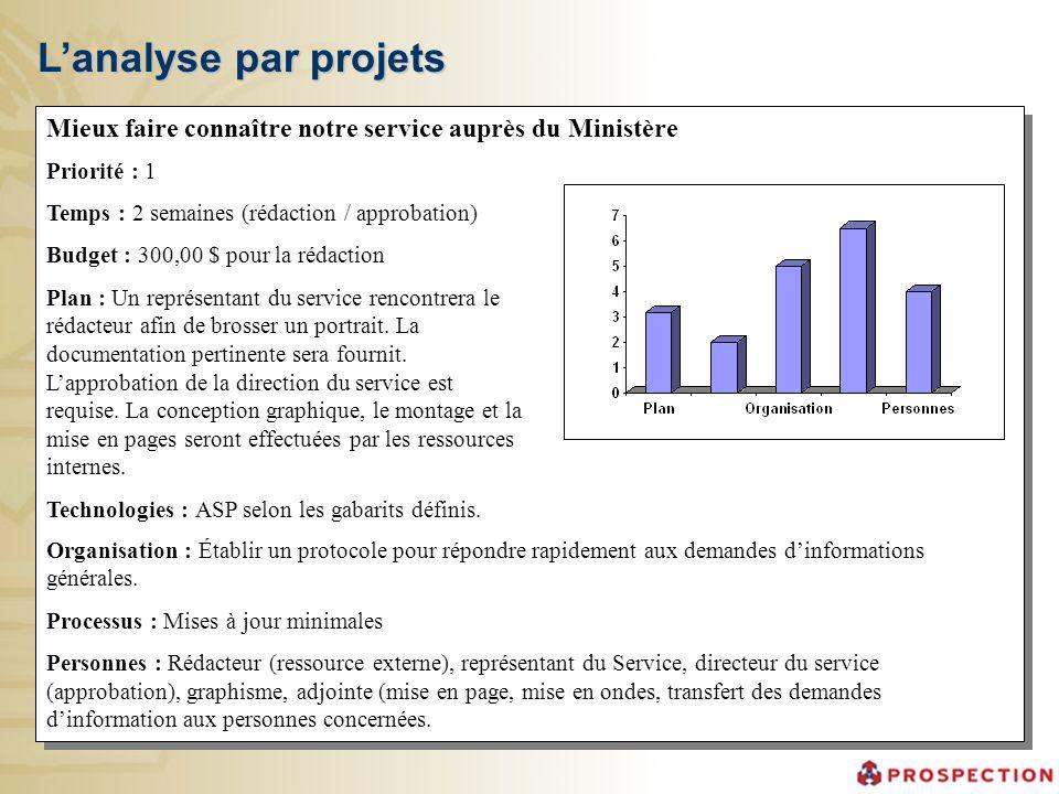Lanalyse par projets Priorité : 1 Temps : 2 semaines (rédaction / approbation) Budget : 300,00 $ pour la rédaction Plan : Un représentant du service r