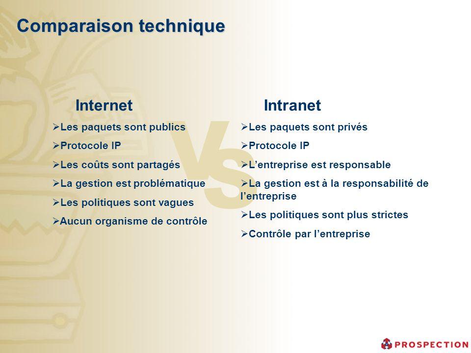 Comparaison technique V S Intranet Les paquets sont privés Protocole IP Lentreprise est responsable La gestion est à la responsabilité de lentreprise
