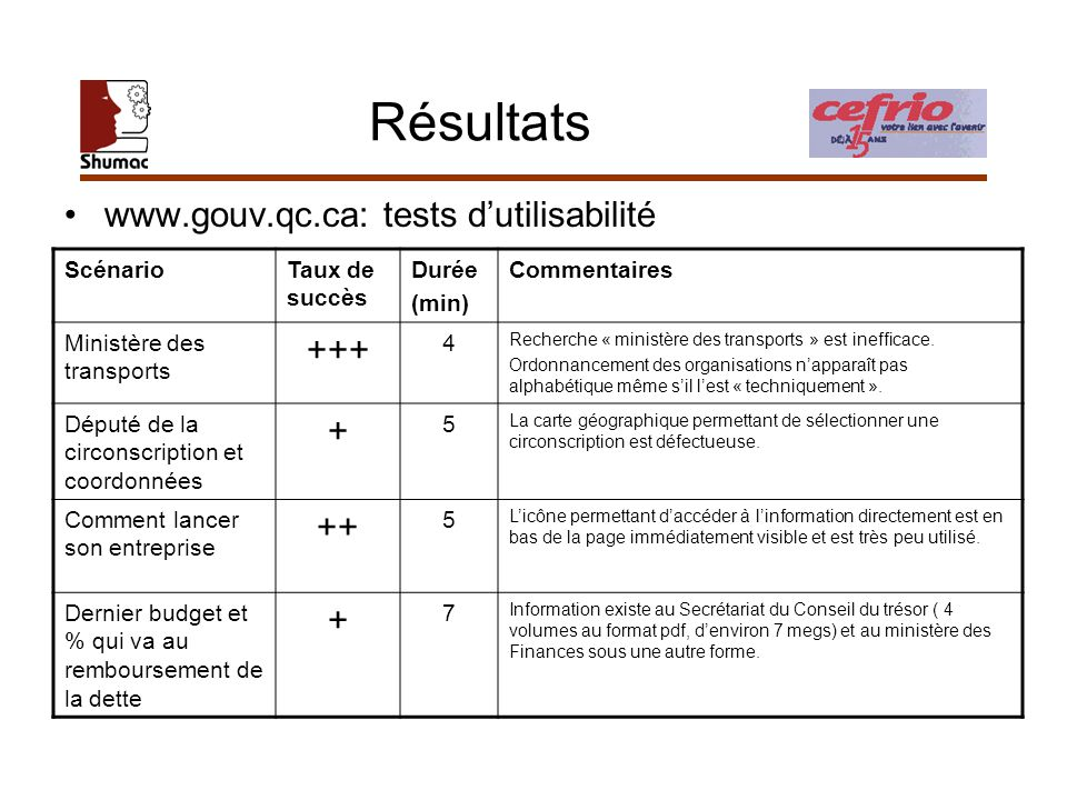 Résultats ScénarioTaux de succès Durée (min) Commentaires Ministère des transports +++ 4 Recherche « ministère des transports » est inefficace. Ordonn