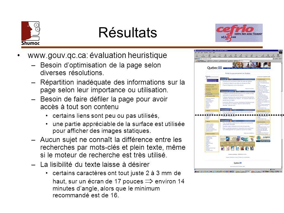 Résultats www.gouv.qc.ca: évaluation heuristique –Besoin doptimisation de la page selon diverses résolutions. –Répartition inadéquate des informations