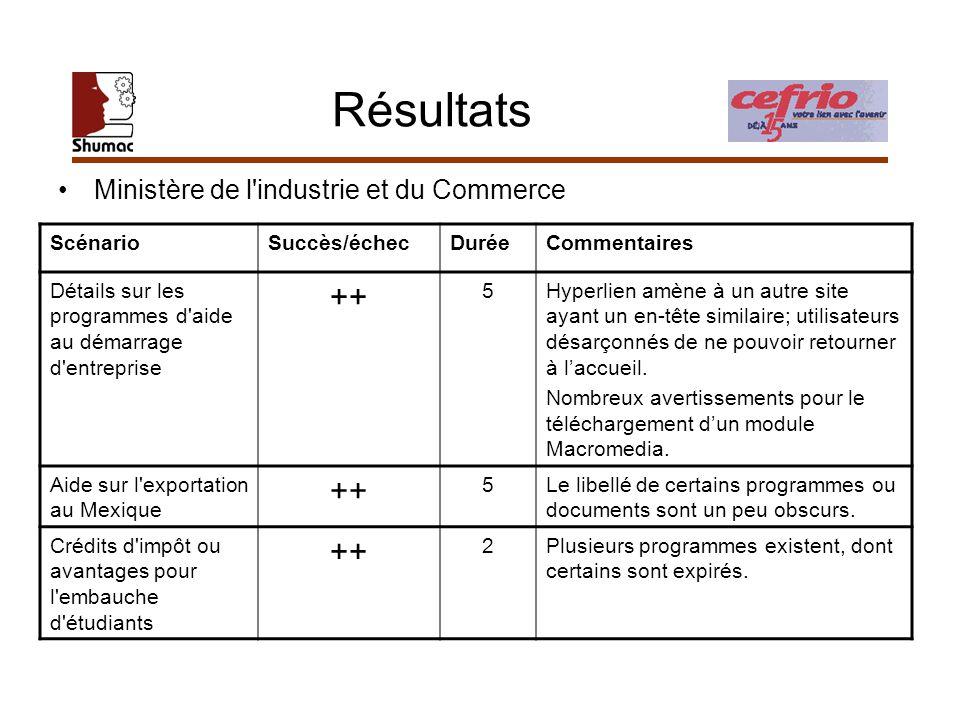 Résultats Ministère de l'industrie et du Commerce ScénarioSuccès/échecDuréeCommentaires Détails sur les programmes d'aide au démarrage d'entreprise ++
