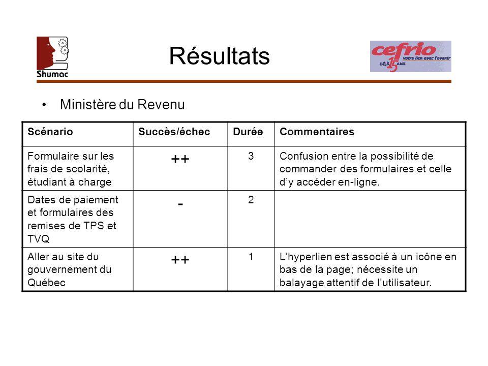 Résultats Ministère du Revenu ScénarioSuccès/échecDuréeCommentaires Formulaire sur les frais de scolarité, étudiant à charge ++ 3Confusion entre la po