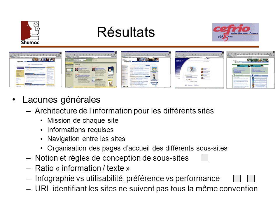 Résultats Lacunes générales –Architecture de linformation pour les différents sites Mission de chaque site Informations requises Navigation entre les