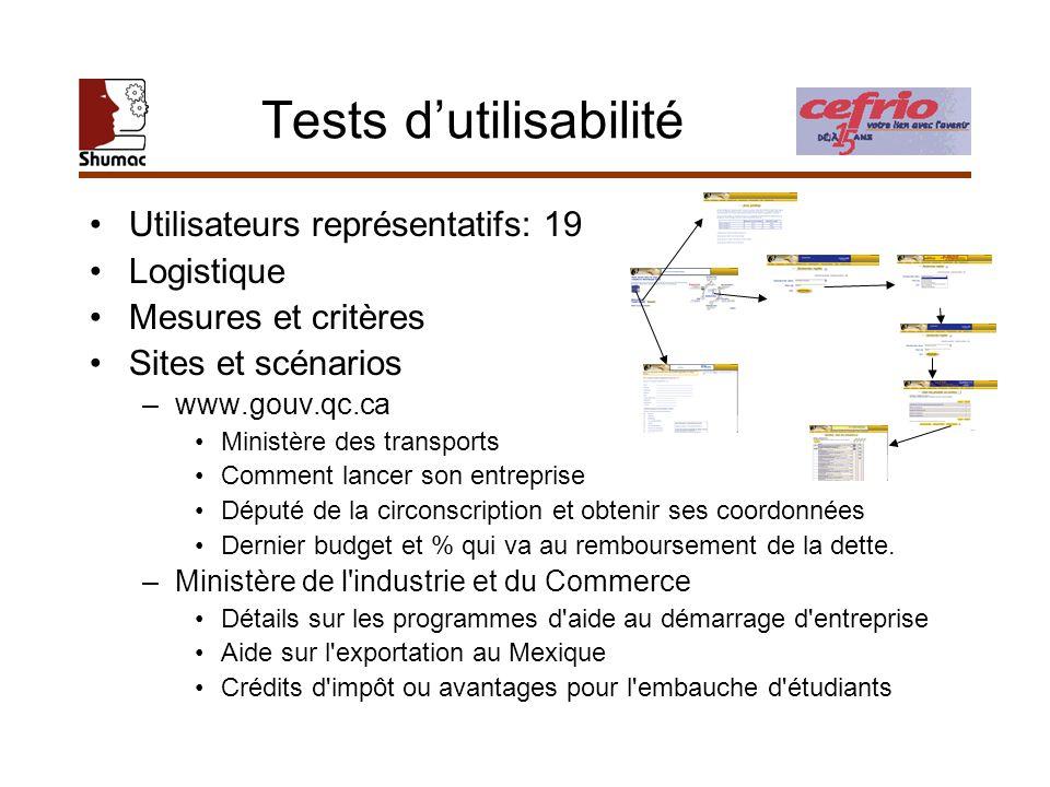 Tests dutilisabilité Utilisateurs représentatifs: 19 Logistique Mesures et critères Sites et scénarios –www.gouv.qc.ca Ministère des transports Commen