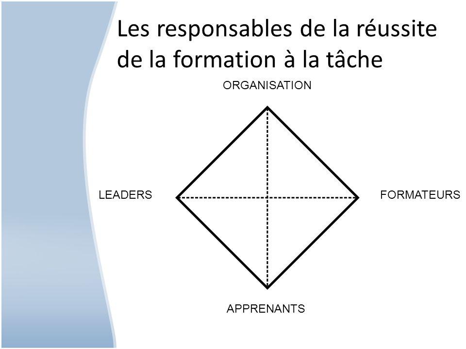 Les responsables de la réussite de la formation à la tâche LEADERS APPRENANTS FORMATEURS ORGANISATION