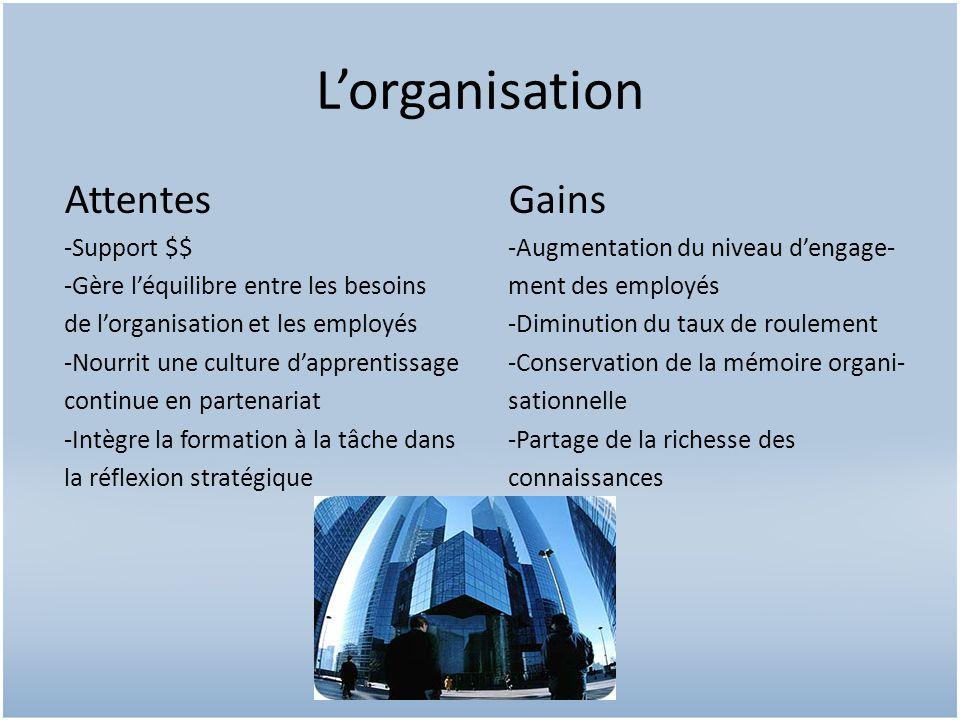 Lorganisation AttentesGains -Support $$-Augmentation du niveau dengage- -Gère léquilibre entre les besoinsment des employés de lorganisation et les em